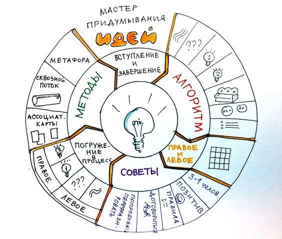 Искусство стратегических сессий. Онлайн фасилитация